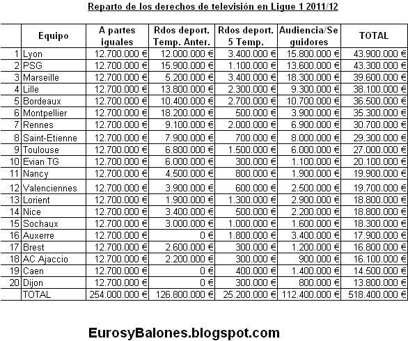 Derechos+TV+liga+francesa