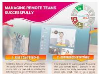 Managing Remote Teams Successfully