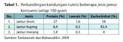 Perbandingan Kandungan Nutrisi Beberapa Jamur