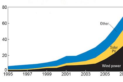 Investing in Alternative Energy Stocks