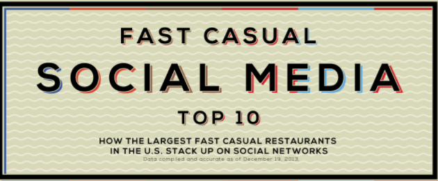 Social Media Top 10 [Infographic]