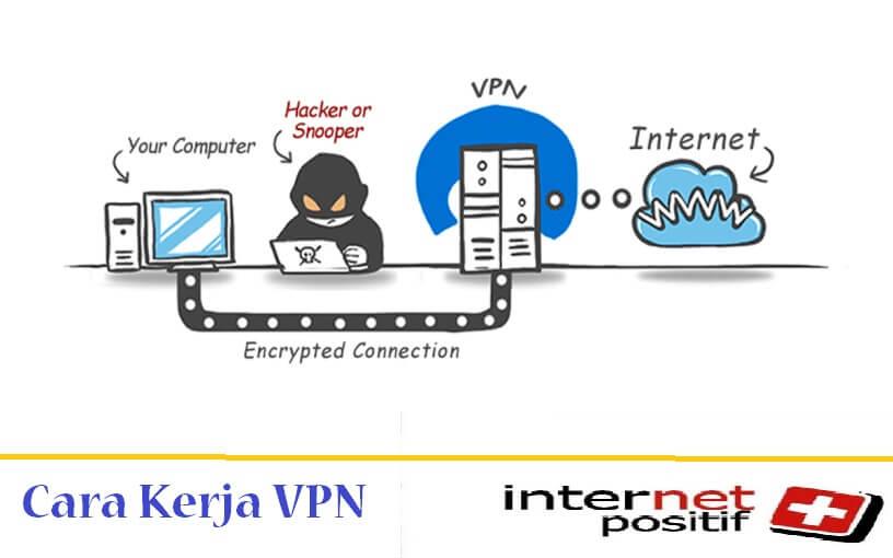 Bagaimana VPN Bekerja ?