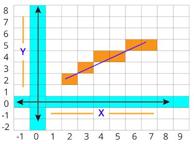 Bresenham's line drawing algorithm figure