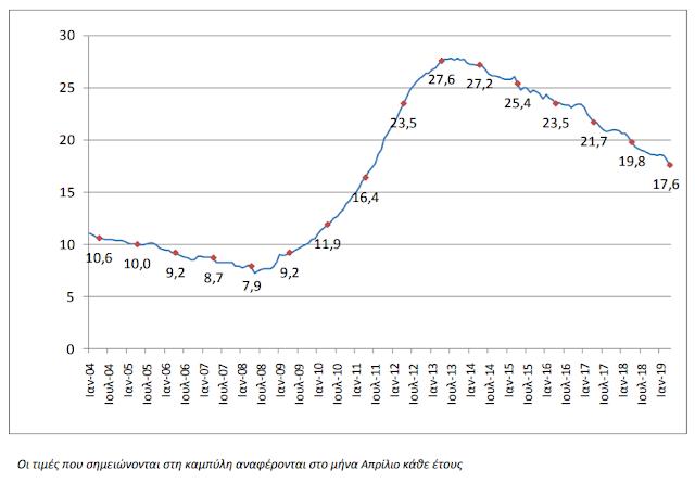 ΕΛΣΤΑΤ: Σε χαμηλό 8ετίας η ανεργία, έπεσε στο 17,6% τον Απρίλιο