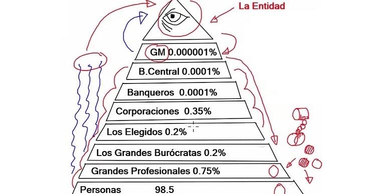 premium selection a87ec b911b Conspiraciones y Noticias Actuales  La Milenaria Estructura de Control  Social