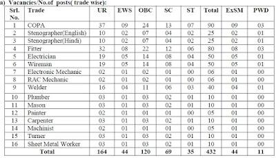 Railway SECR Bilaspur 432 Trade Apprentice Online Form 2020, Railway Bilaspur Trade Apprentice Exam Date, Railway Recruitment