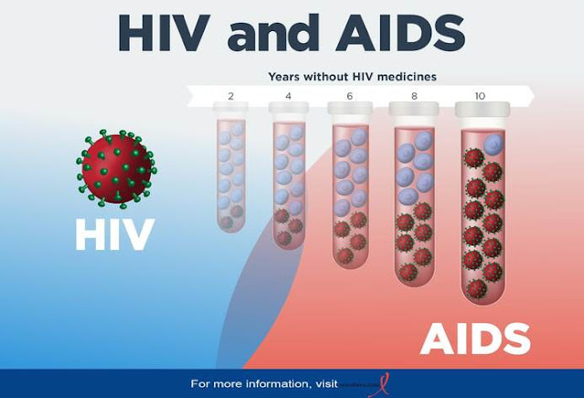 Adapting and Living To HIV