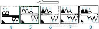 Penyelesaian Soal Figural No. 36 TKPA SBMPTN 2016 Kode Naskah 321, pola gambar: jumlah objek