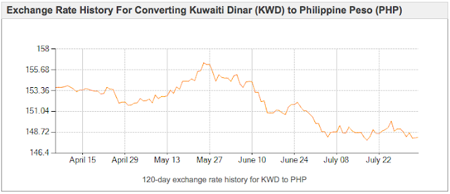 Philippine Peso Exchange Rate | mixed interests