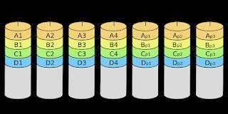 Types of RAID1