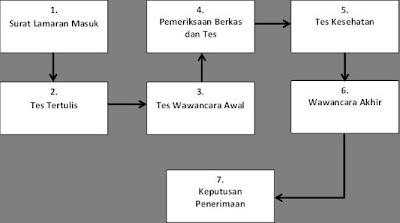 proses perekrutan karyawan