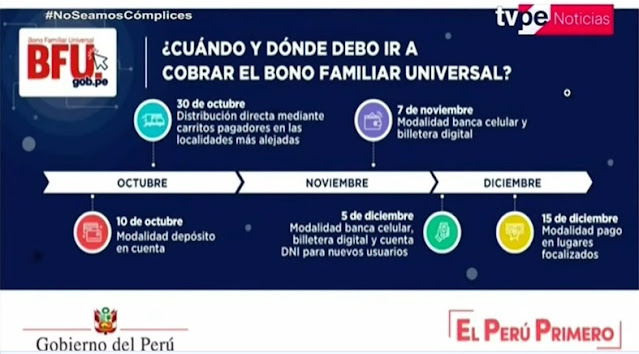 Cronograma Segundo Bono Familiar Universal