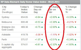 RP Data Rismark daily home value index
