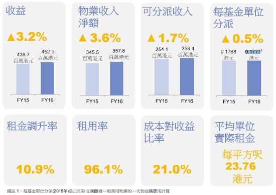 泓富產業信託(0808)  2016年 全年業績