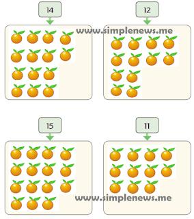 Gambarlah benda yang banyaknya sesuai bilangan yang ditentukan www.simplenews.me