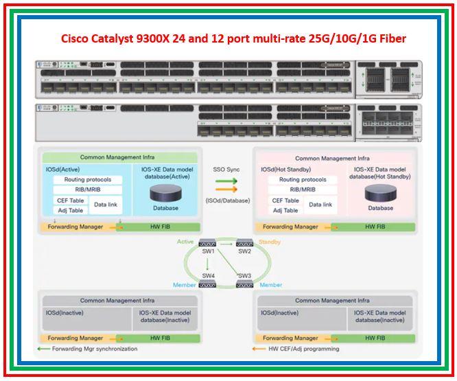 Cisco Releases Cisco Catalyst 9300X Catalyst switch
