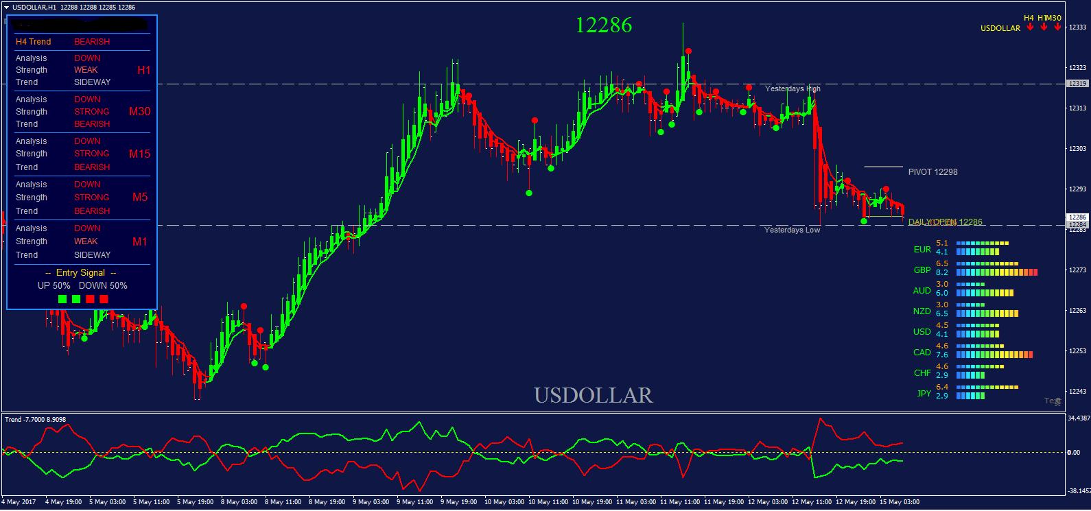 Us dollar index forex trading