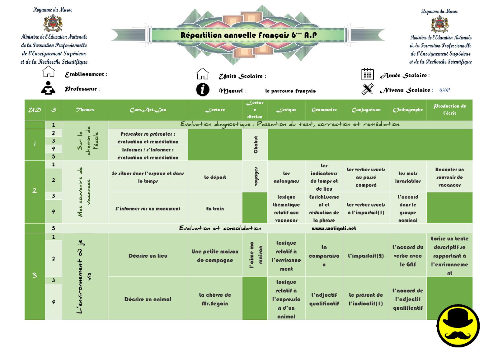 la planification annuelle - Parcours - 6ème année du primaire