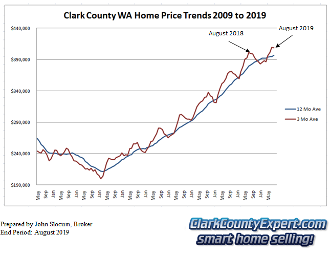 Clark County Home Sales August 2019- Average Sales Price Trends