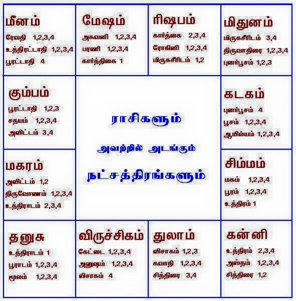 Learn astrology in tamil online dictionary