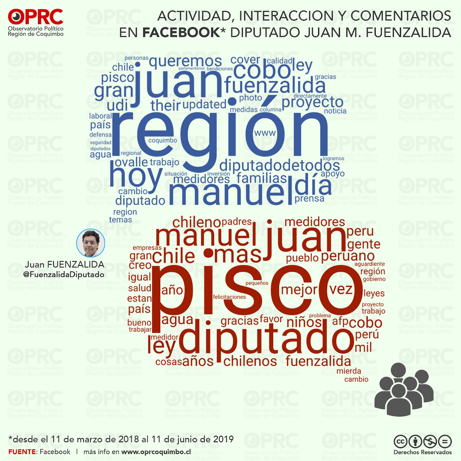 Interacciones en Facebook Diputado Juan Manuel Fuenzalida