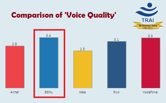 TRAI Report : BSNL is the best mobile network in Voice Quality as compared to all other private operators in India