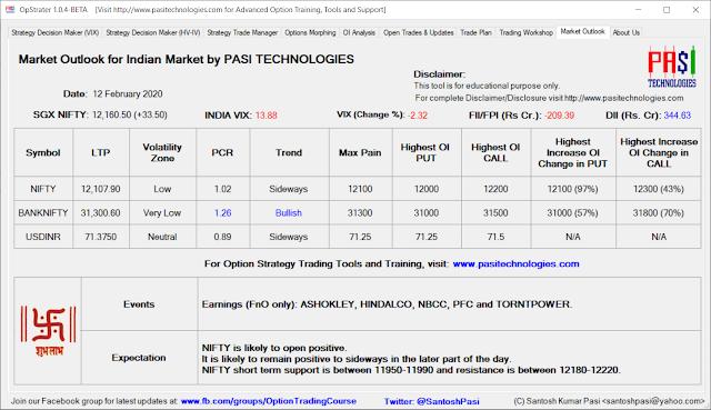 Indian Market Outlook: Feb 12, 2020