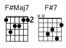 f#maj7 f#7 chord guitar kunci gitar