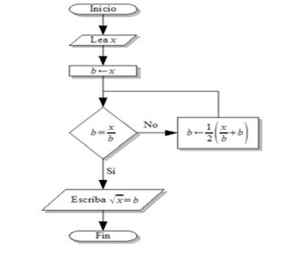 Simbolos Para Diagramas De Flujo Diagrama De Ruido Wiring Diagram ~ Odicis