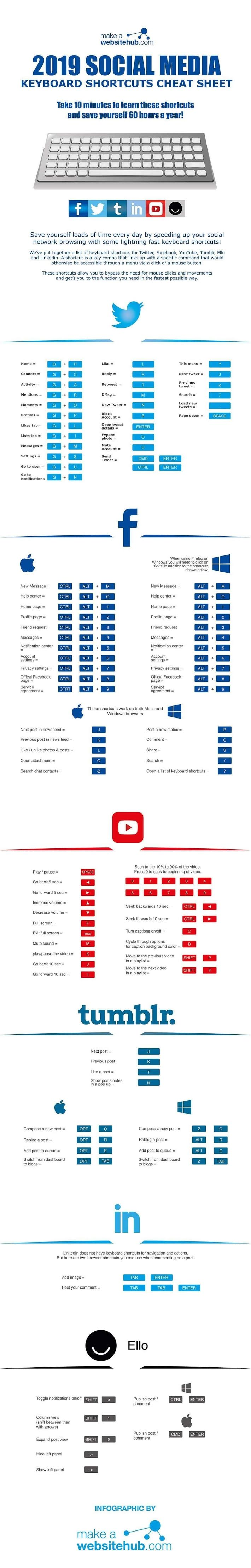 2019 Social Media Keyboard Shortcuts #infographic