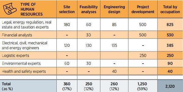 MANPOWER REQUIREMENTS FOR SOLAR PV DEVELOPMENT, Solar Energy