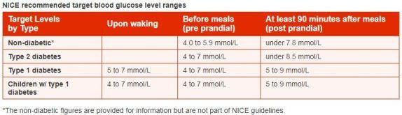 bacaan paras gula darah dari NICE