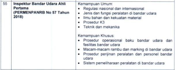 kisi kisi materi skb Inspektur Bandar Udara Ahli Pertama formasi cpns tahun 2021 tomatalikuang.com