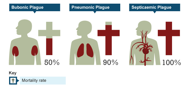 pneumonic plague, black plague