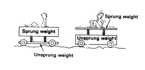 sprung dan unsprung weight pada mobil