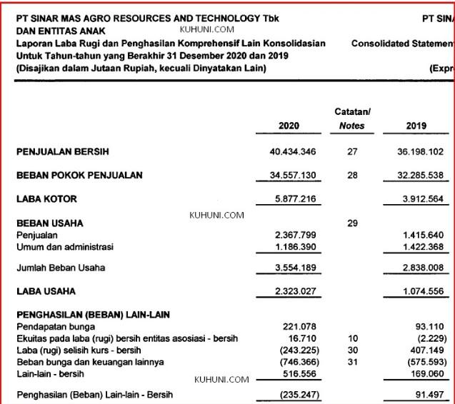 Laporan Keuangan SMAR 2020