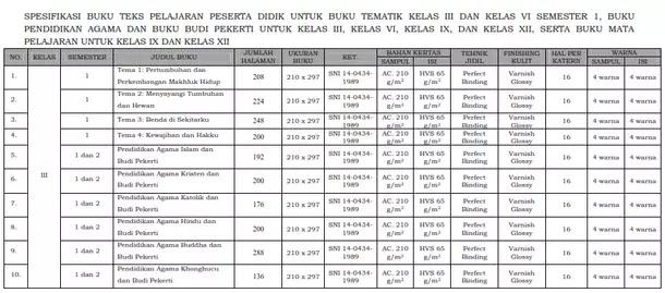 Kepmendikbud 93 Tahun 2018 Tentang Spesifikasi dan Harga Eceran Tertinggi Buku Teks Pelajaran Kurikulum 2013