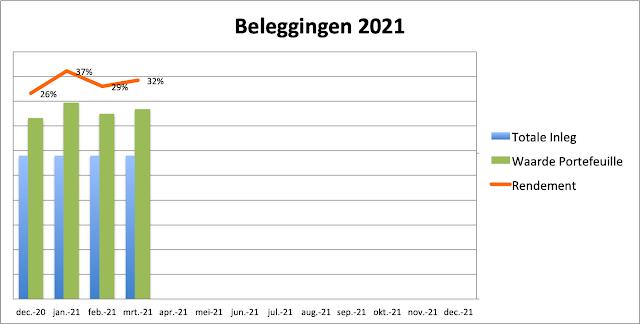 Rendement maart 2021 Beleggen
