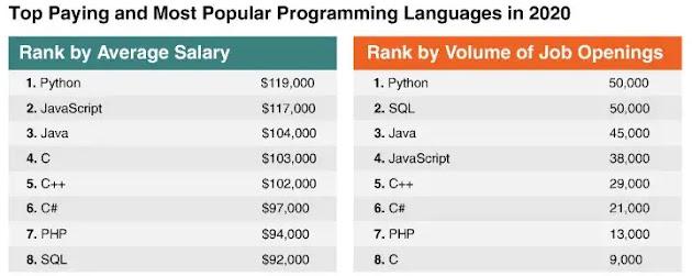 أفضل لغات البرمجة الحالية
