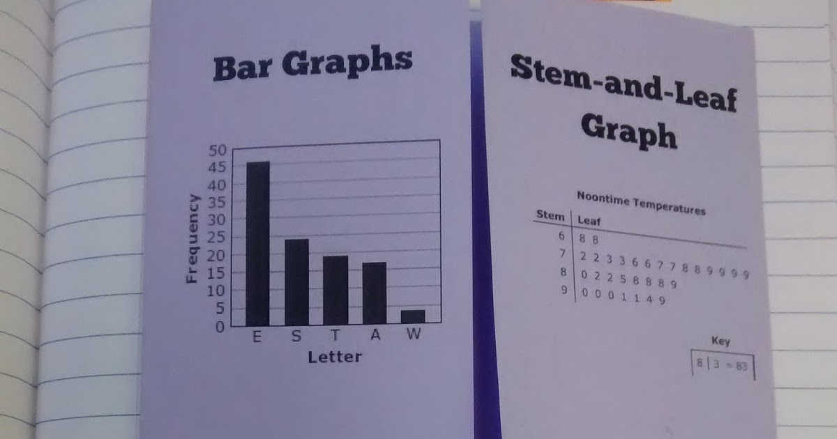 Math Love Bar Graphs Stem And Leaf Graphs Box And