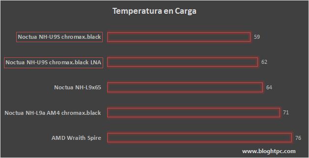 TEMPERATURA EN CARGA NOCTUA NH-U9S chromax.black