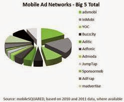 , Top Mobile Ad Networks Admob, AdNetwork, Mobile ad Networks, Mobile Ad- Serving Comparison Chart, Mobile Ads