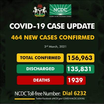 Nigeria records 464 new cases of Coronavirus