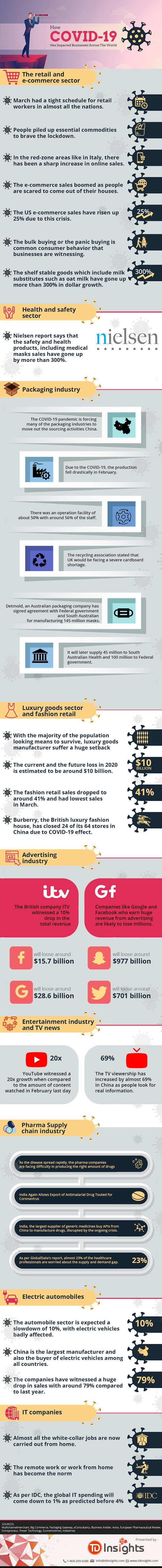 How COVID-19 Has Impacted Businesses Across The World #infographic
