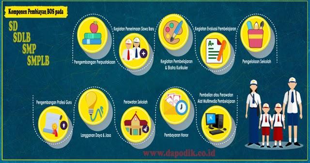 Cara Mengisi Laporan Dana Bos Online Tahun 2021 Cara Melaporkan Penggunaan Dana Bos Secara Online Terbaru Dapodik Co Id