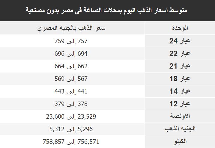اسعار الذهب اليوم فى مصر Gold الثلاثاء 17 ديسمبر 2019