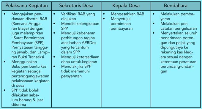 tabel-tugas-pengelola-keuangan-desa