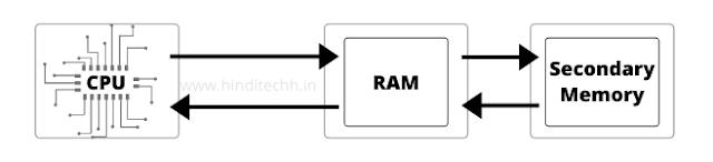 What is RAM in Hindi? - RAM kya hai?