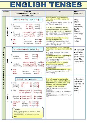 أفعال جدول ازمنة اللغة الانجليزية
