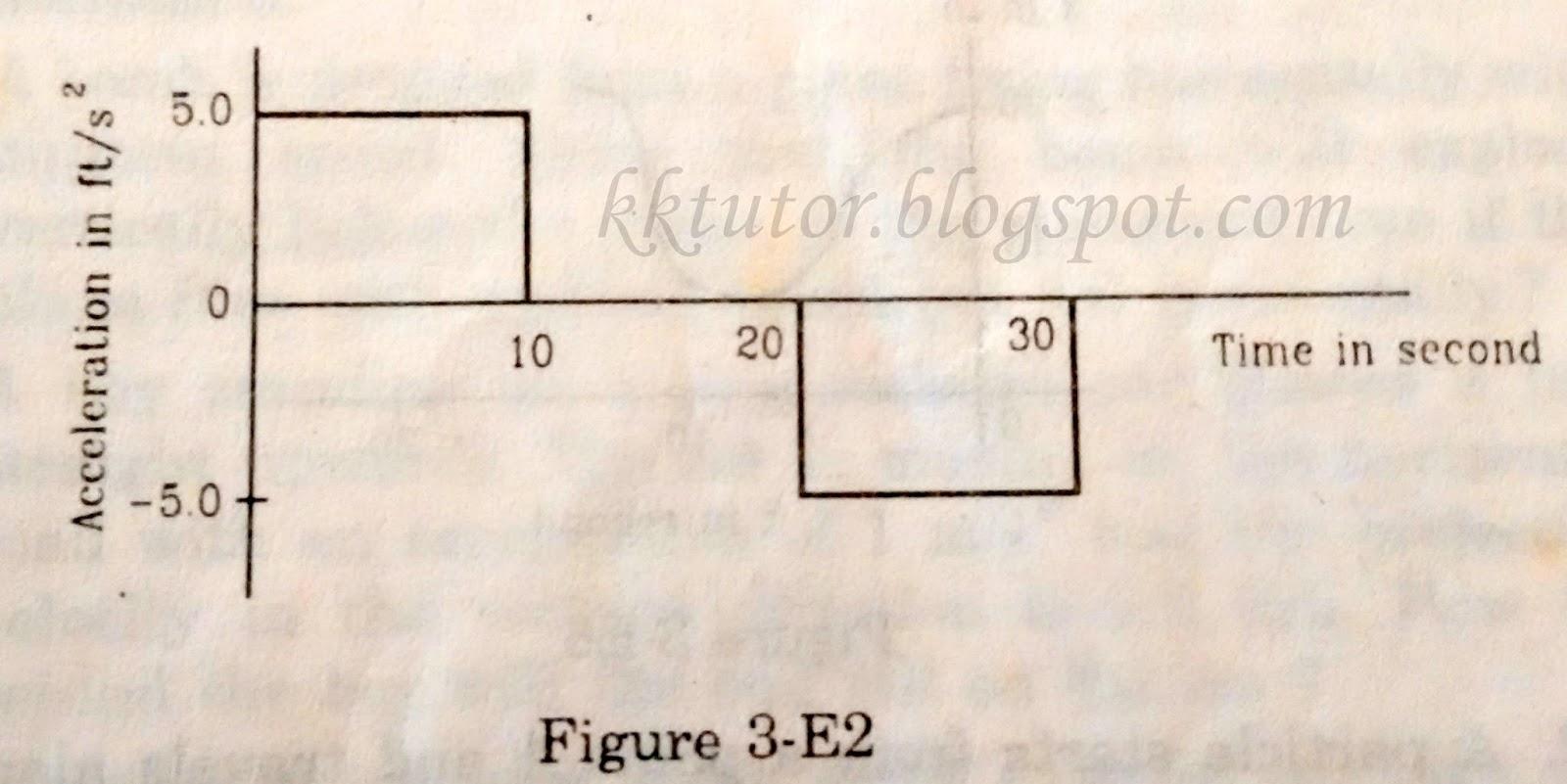 Kkmishra S Tutorials Solutions To Problems On Kinematics
